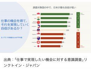 自己肯定感の低い日本人